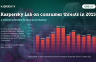חשבתם לשלם דרך הסמארטפון? איומים פיננסים לניידים מדורגים בין 10 התוכנות הזדוניות המובילות ב-2015
