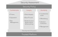 כיצד לשמור על שלמות ואבטחת הנתונים ברכיבי IoT?