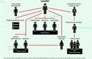 בעיות עסקיות של עברייני סייבר: מחפשים הכנסות מהצד