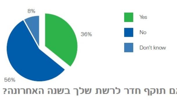 75% מאמינים שביכולתם למנוע התקפות על הרשת שלהם