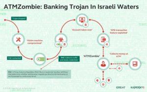 ATMZombie: banking trojan in Israeli waters