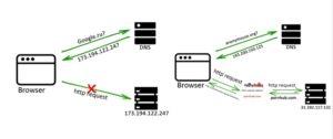anonymizer-proxy