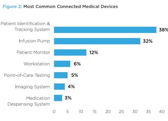 71% מהמכשירים בשירותי הבריאות מתבססים על גרסאות ישנות של חלונות המסיימות את מחזור החיים