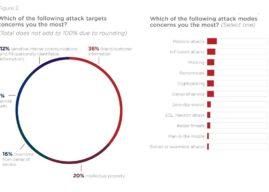 פסימיים: 84% ממנהלי אבטחת המידע מאמינים כי הסיכונים מהתקפות סייבר ימשיכו לגבור